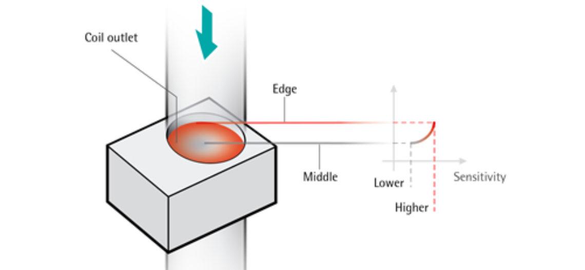 Golden lotus-Challenge – Non-homogeneous detection sensitivity in Freefall Metal Detectors